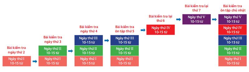 Lịch kiểm tra từ vựng tại trường anh ngữ C2 Ubec